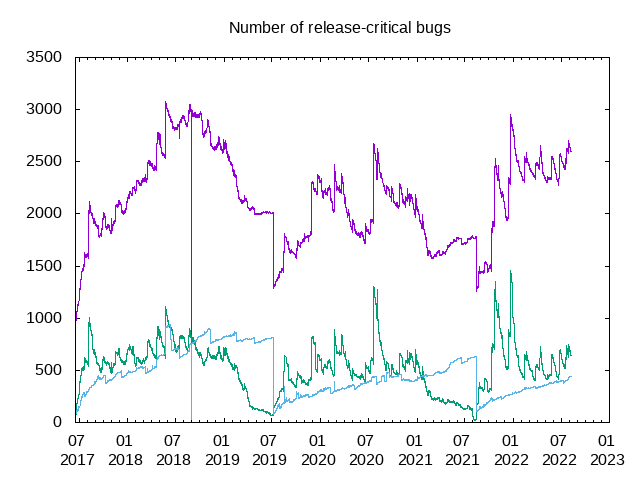 Graph of RC bugs